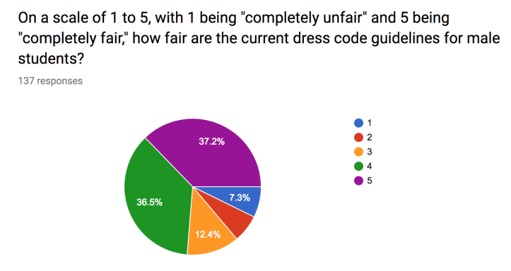 The polling results regarding the dress code for male students, showing notably higher support than for the female dress code.