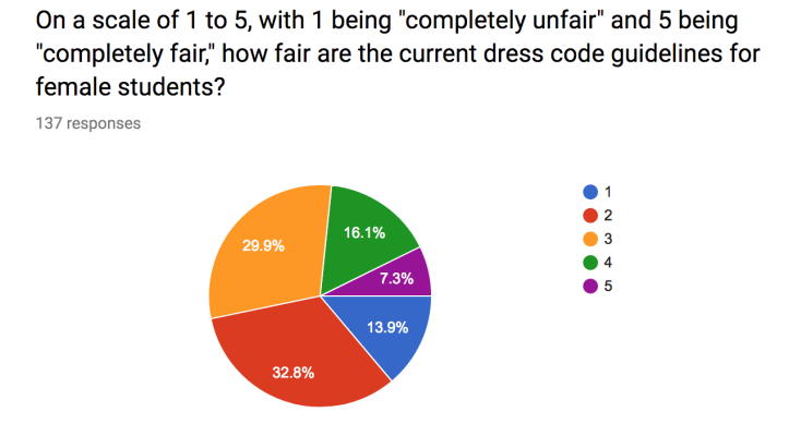 The polling results regarding the dress code for female students showing far lower support than for the male dress code.
